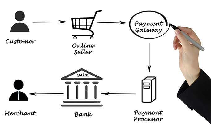 Payment gateway selection guide