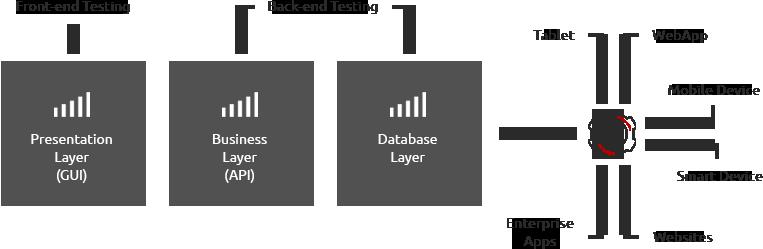 API & Web Service Testing