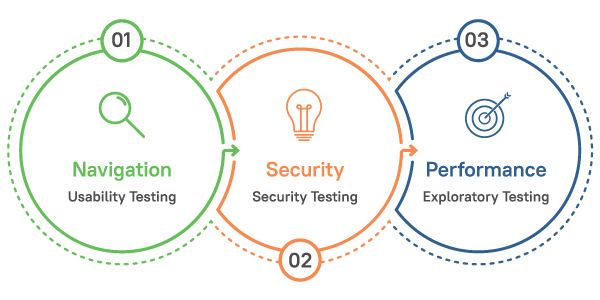 Ultimate Web Application Testing Tips to Improve Quality Infographic